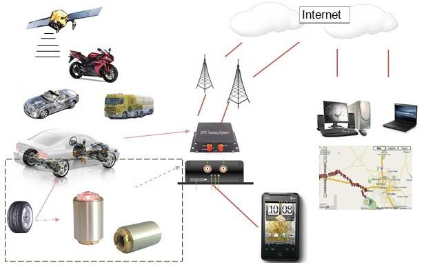 GPS-трекер, мобильный помощник!
